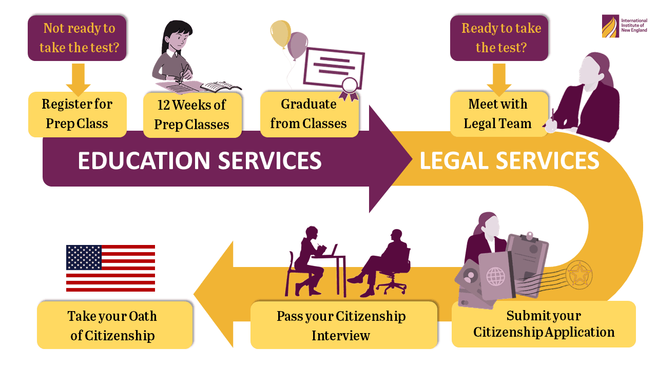 Chart of Legal Citizenship Process for LPRs